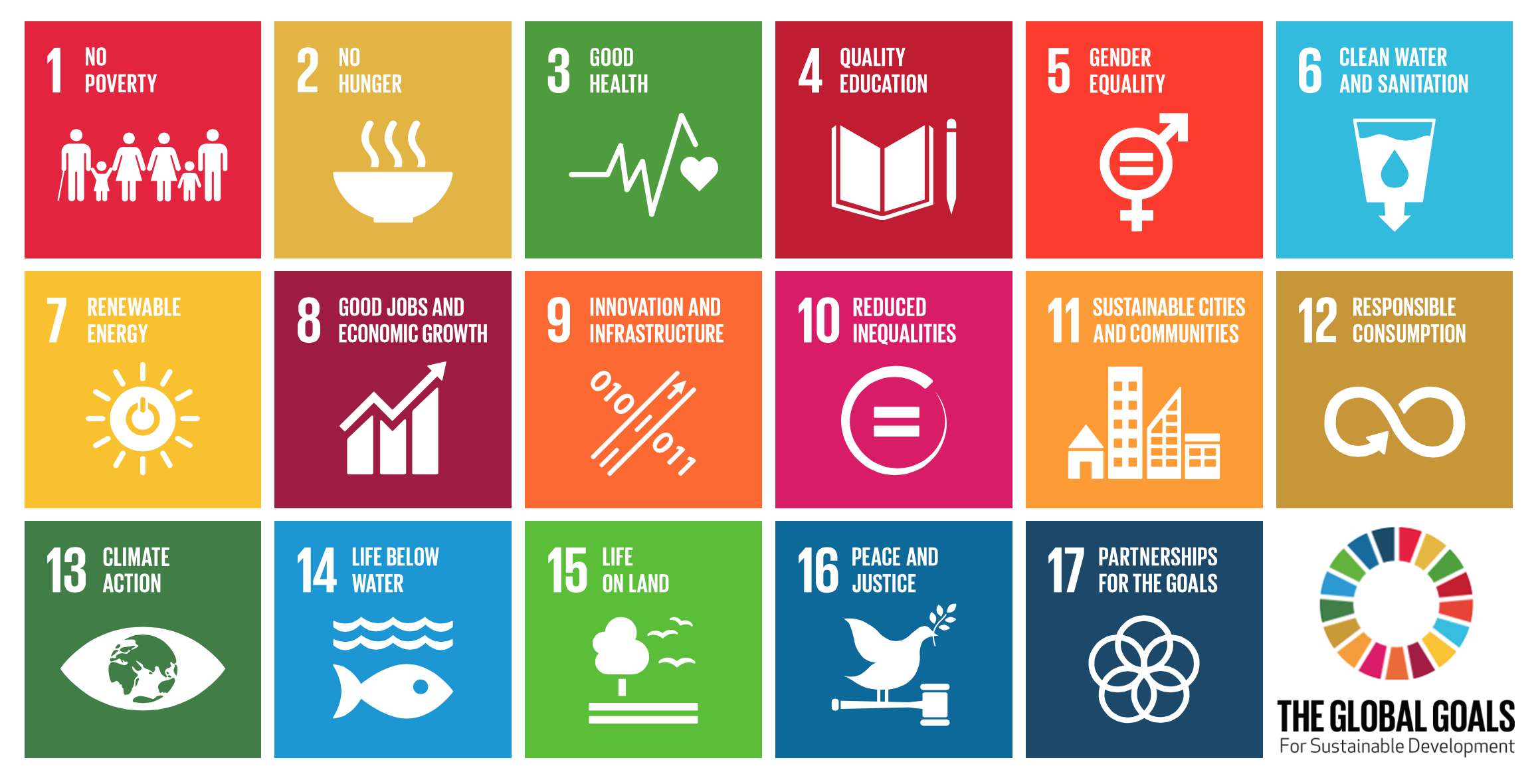 How Are We Doing on the SDGs?